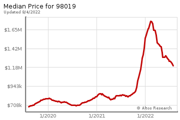 Median home prices for Duvall