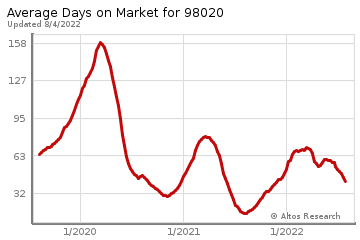 Average Days on Market for Edmonds