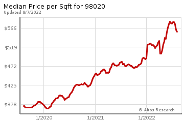 Average Home Price Per Square Foot in Edmonds