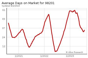 Average Days on Market for Everett