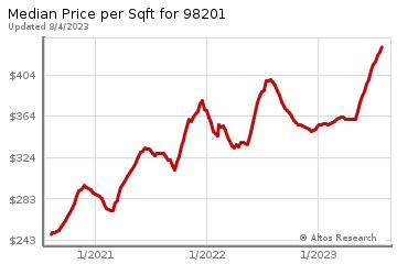 Average Home Price Per Square Foot in Everett