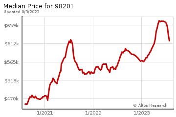 Median home prices for Everett