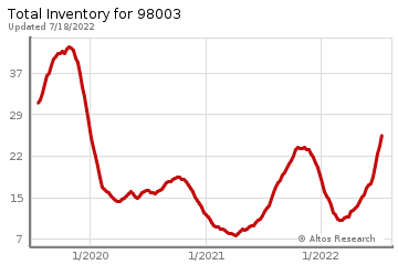 Real Estate Inventory for Federal Way