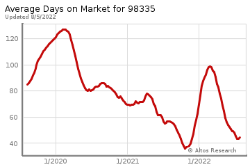 Average Days on Market for Gig Harbor