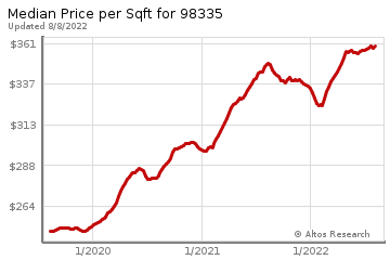 Average Home Price Per Square Foot in Gig Harbor