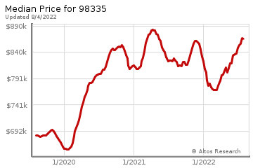 Median home prices for Gig Harbor