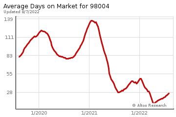 Average Days on Market for Hunts Point