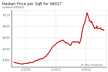 Average Home Price Per Square Foot in Issaquah