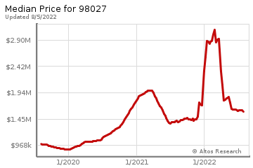 Median home prices for Issaquah