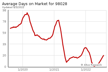 Average Days on Market for Kenmore