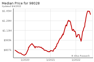 Median home prices for Kenmore