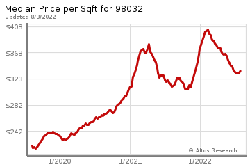 Average Home Price Per Square Foot in Kent