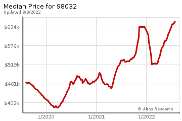 Median home prices for Kent