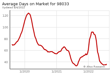 Average Days on Market for Kirkland