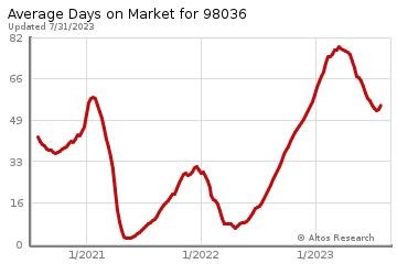 Average Days on Market for Lynnwood
