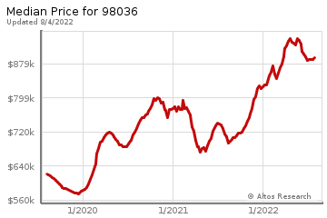 Median home prices for Lynnwood