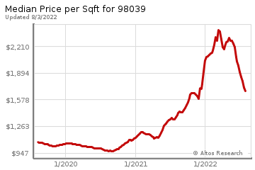 Average Home Price Per Square Foot in Medina