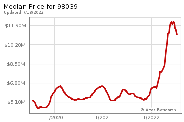 Median home prices for Medina