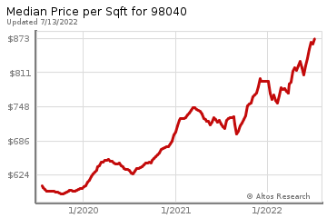 Average Home Price Per Square Foot in Mercer Island