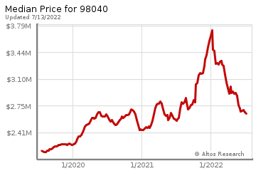 Median home prices for Mercer Island
