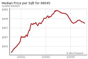 Average Home Price Per Square Foot in North Bend