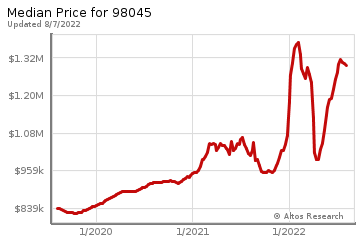 Median home prices for North Bend