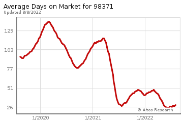 Average Days on Market for Puyallup