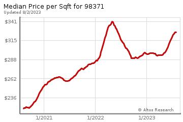Average Home Price Per Square Foot in Puyallup