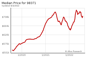 Median home prices for Puyallup