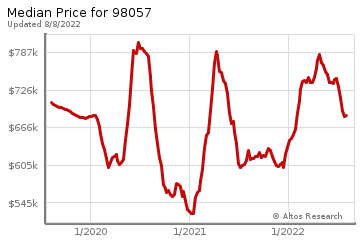 Median home prices for Renton