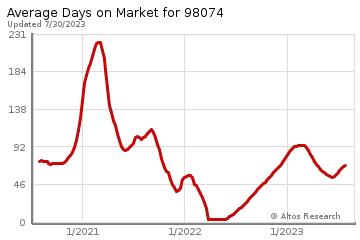 Average Days on Market for Sammamish