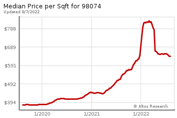 Average Home Price Per Square Foot in Sammamish