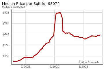 Average Home Price Per Square Foot in Sammamish