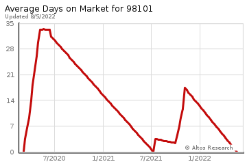 Average Days on Market for Downtown