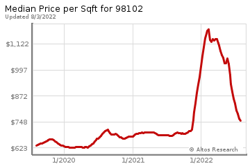 Average Home Price Per Square Foot in Eastlake