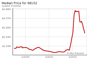 Median home prices for Eastlake