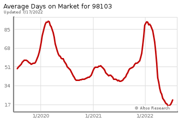 Average Days on Market for Greenwood
