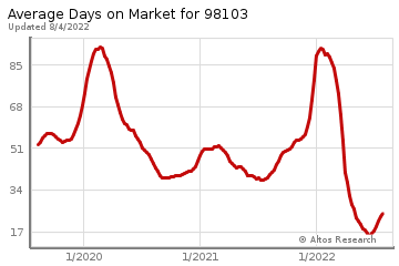 Average Days on Market for Green Lake