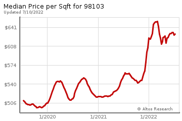 Median Price Per Square Foot in Greenwood