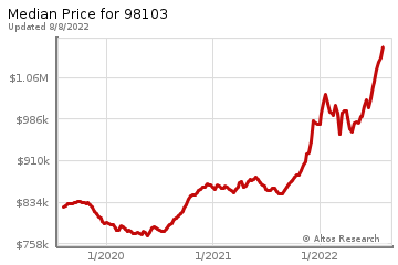 Median home prices for Green Lake