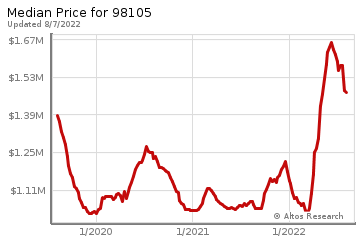 Median home prices for Beacon Hill