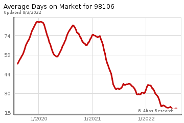 Average Days on Market for Fauntleroy