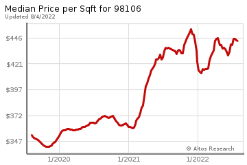 Median Price Per Square Foot in Fauntleroy
