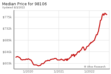 Median home prices for Highland Park