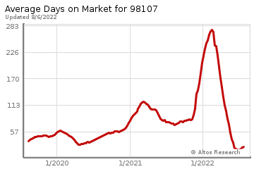Average Days on Market for Ballard