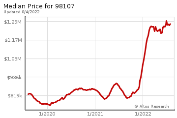 Median home prices for Ballard