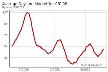 Average Days on Market for South Park
