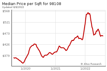 Average Home Price Per Square Foot in South Park