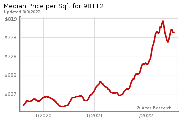 Median Price Per Square Foot in Broadmoor