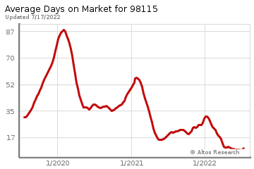 Average Days on Market for Hawthorne Hills